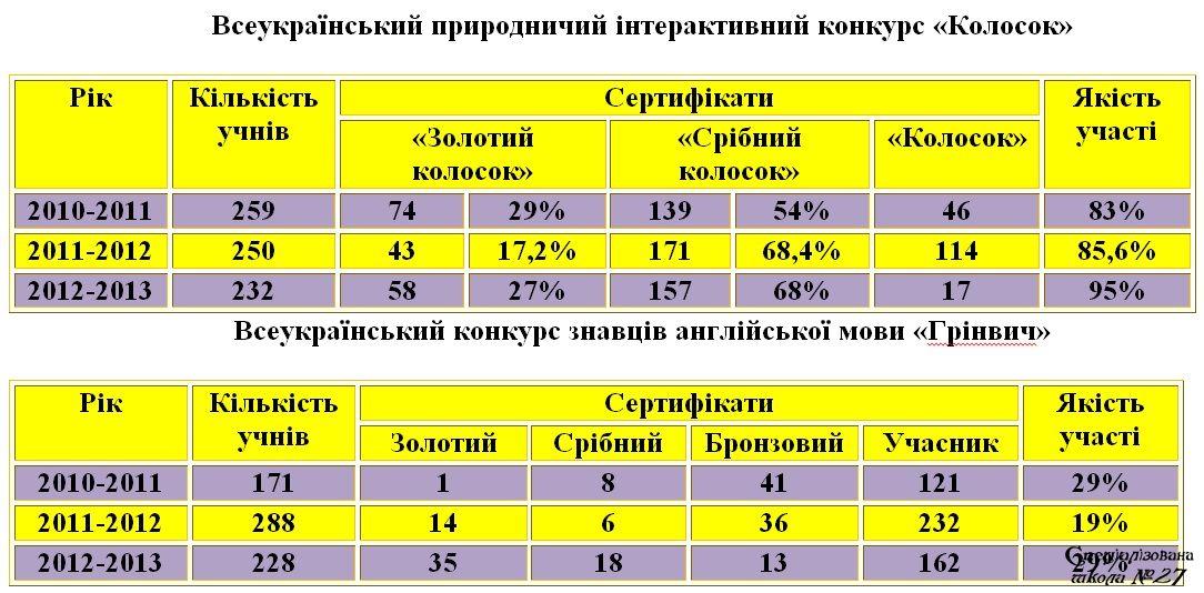 Сайт Чернівецького Національного університету