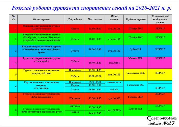 Розклад роботи гуртків та спортивних секцій на 2020-2021 н. р.