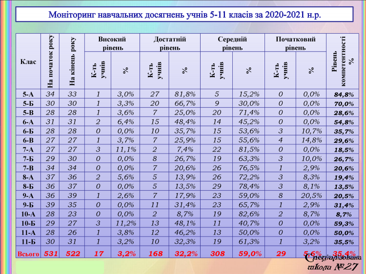 Моніторинг навчальних досягнень учнів 5-11 класів за 2020-2021 н.р.